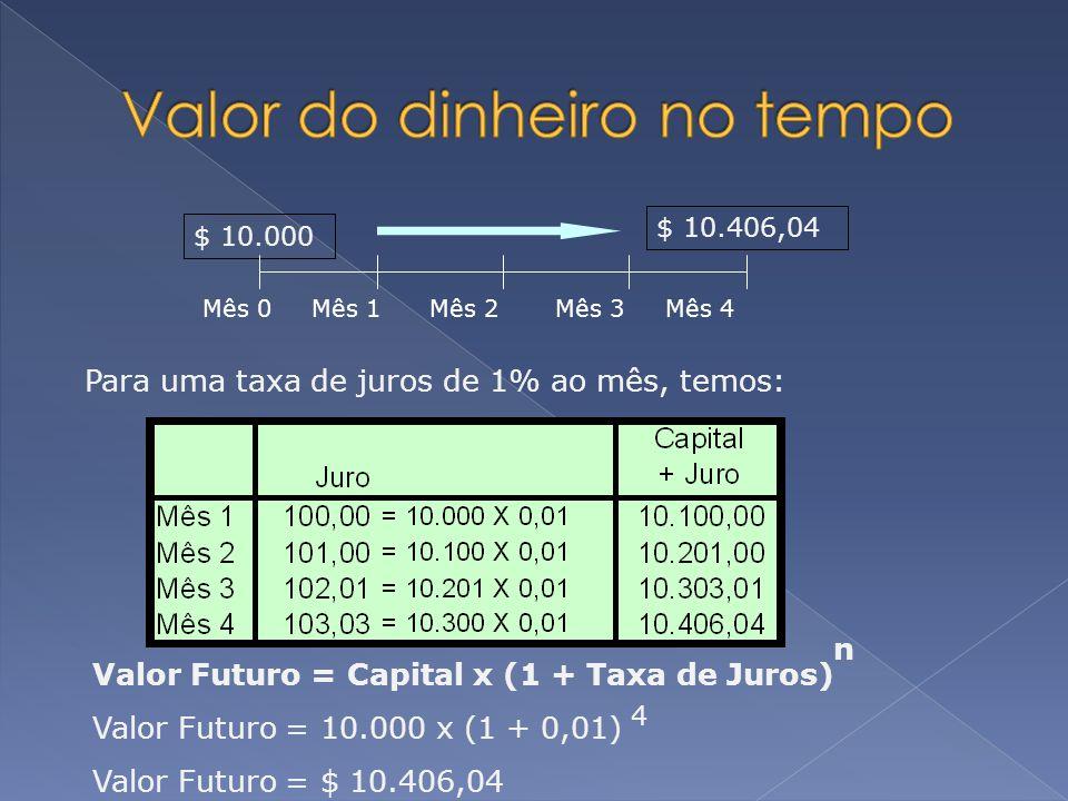 $ 10.406,04 Para uma taxa de juros de 1% ao mês, temos: Valor Presente = Capital / (1 + Taxa de Juros) Valor Futuro = 10.406,04 / (1 + 0,01) Valor Futuro = $ 10.000,00 n 4 $ 10.000 Mês 0Mês 1Mês 2Mês 3Mês 4