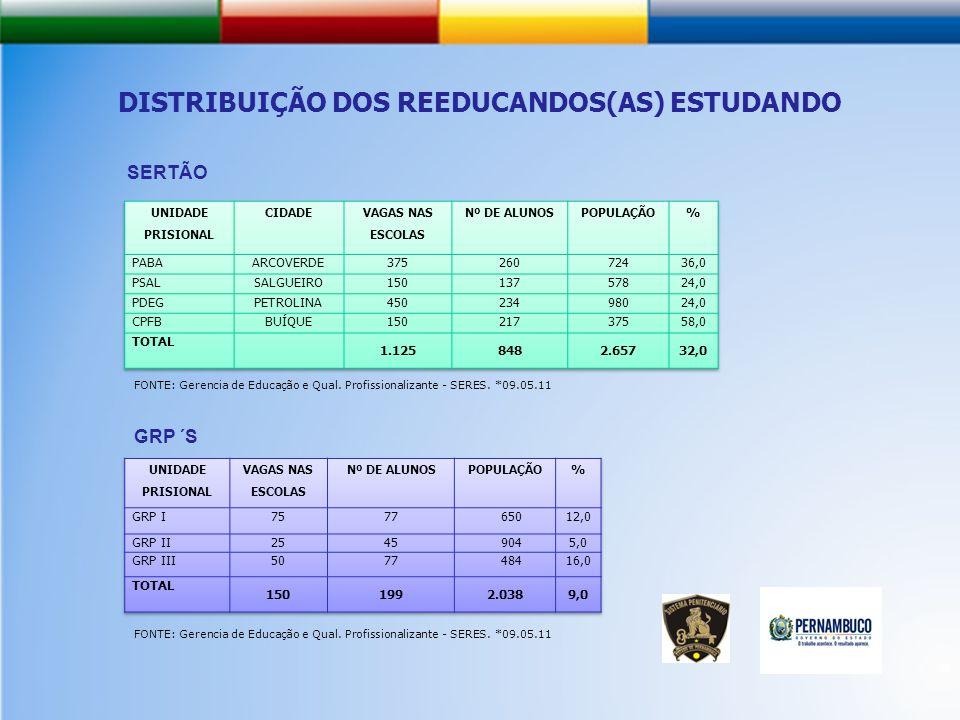 SERTÃO FONTE: Gerencia de Educação e Qual.Profissionalizante - SERES.