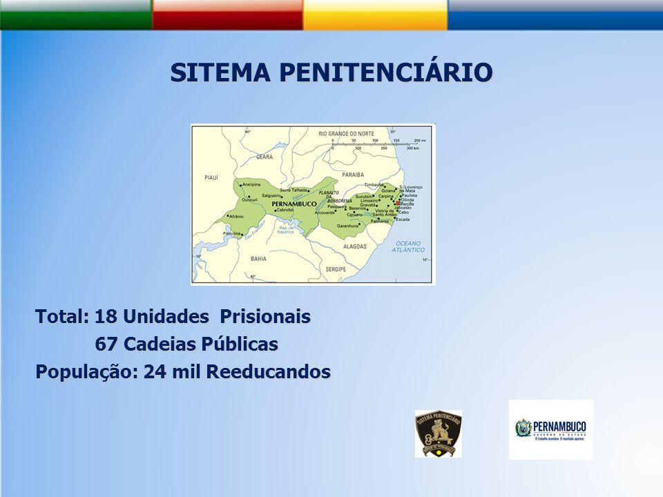 SITEMA PENITENCIÁRIO Total: 18 Unidades Prisionais 67 Cadeias Públicas 67 Cadeias Públicas População: 24 mil Reeducandos
