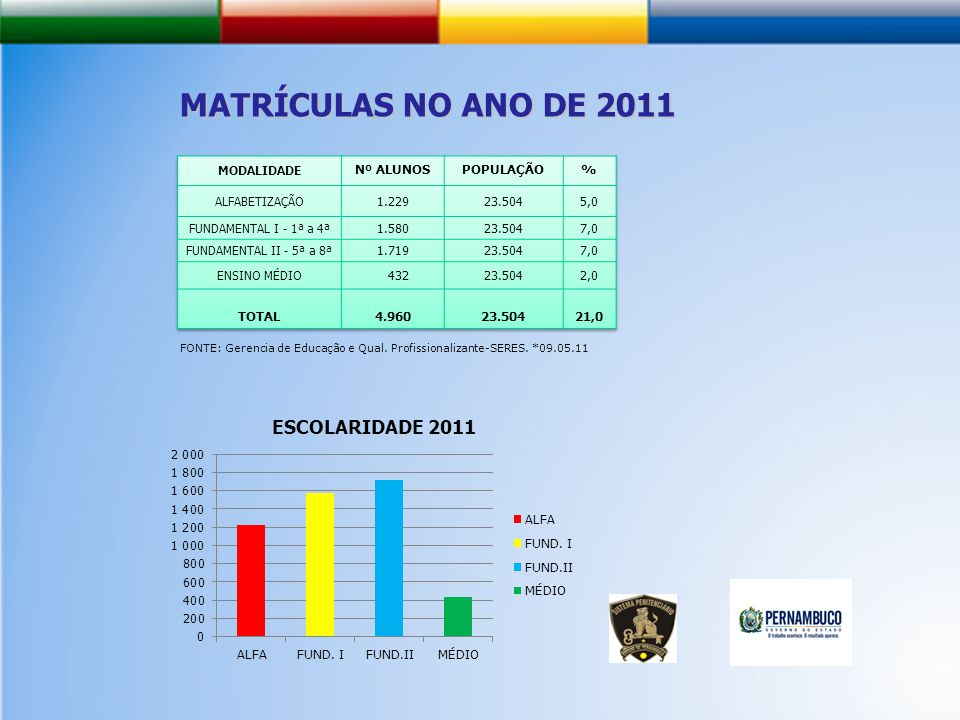 MATRÍCULAS NO ANO DE 2011 FONTE: Gerencia de Educação e Qual. Profissionalizante-SERES. *09.05.11
