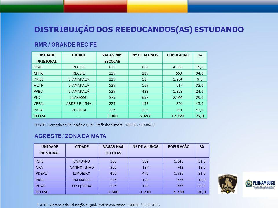 DISTRIBUIÇÃO DOS REEDUCANDOS(AS) ESTUDANDO FONTE: Gerencia de Educação e Qual.