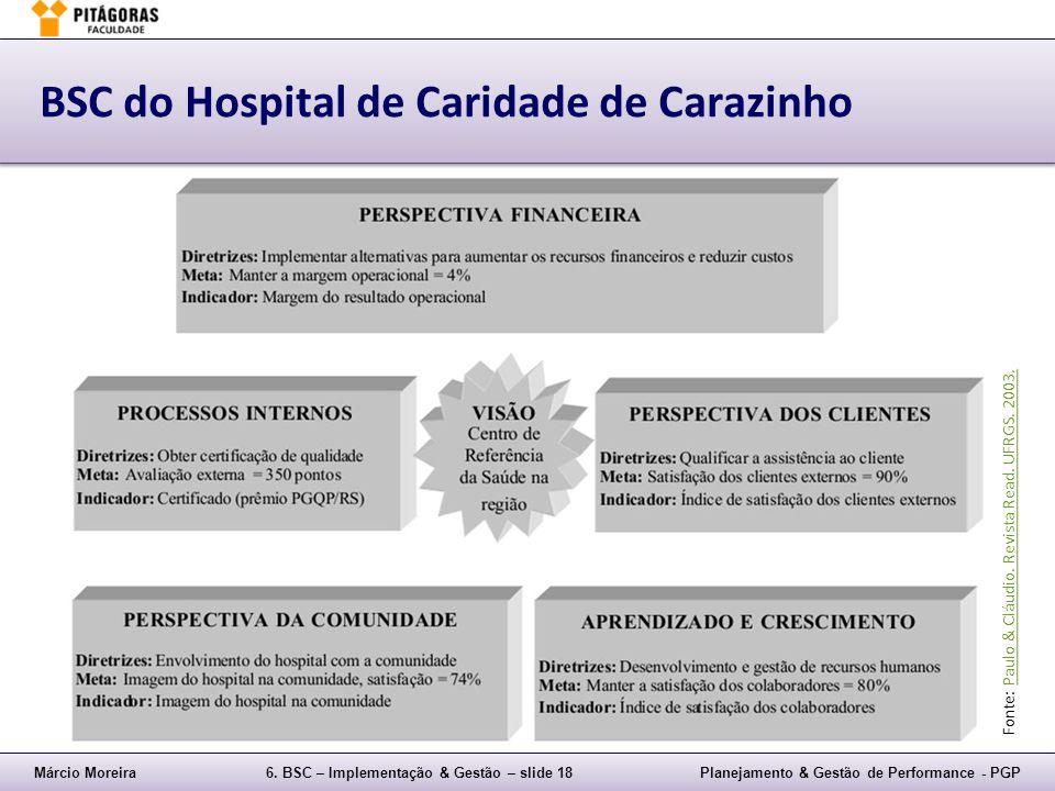 Márcio Moreira6. BSC – Implementação & Gestão – slide 18Planejamento & Gestão de Performance - PGP BSC do Hospital de Caridade de Carazinho Fonte: Pau
