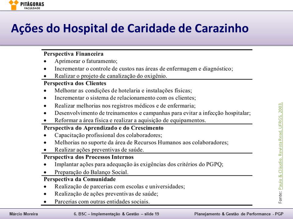 Márcio Moreira6. BSC – Implementação & Gestão – slide 19Planejamento & Gestão de Performance - PGP Ações do Hospital de Caridade de Carazinho Fonte: P