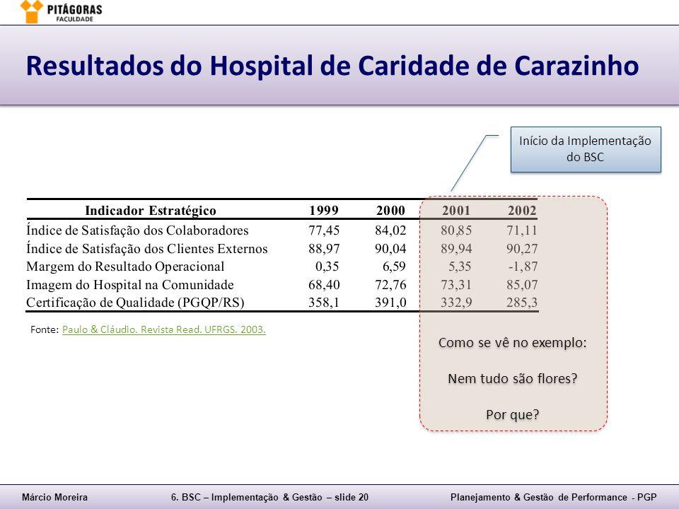 Márcio Moreira6. BSC – Implementação & Gestão – slide 20Planejamento & Gestão de Performance - PGP Resultados do Hospital de Caridade de Carazinho Iní