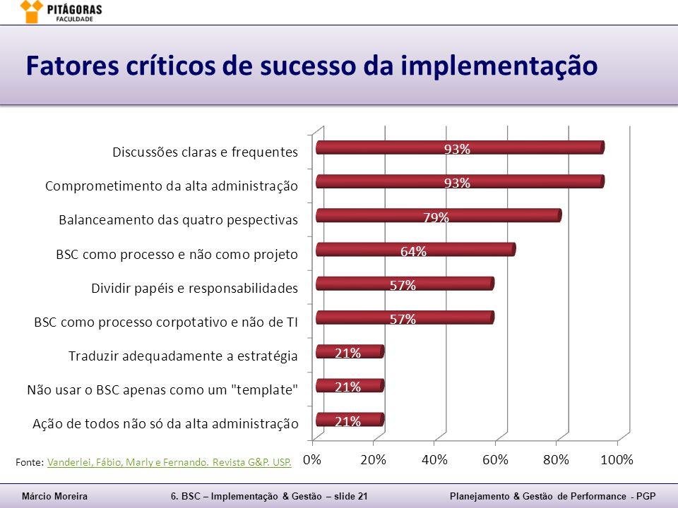 Márcio Moreira6. BSC – Implementação & Gestão – slide 21Planejamento & Gestão de Performance - PGP Fatores críticos de sucesso da implementação Fonte:
