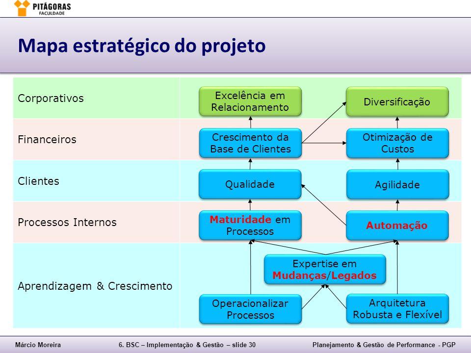 Márcio Moreira6. BSC – Implementação & Gestão – slide 30Planejamento & Gestão de Performance - PGP Corporativos Financeiros Clientes Processos Interno