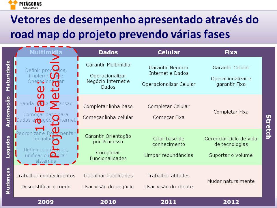 Márcio Moreira6. BSC – Implementação & Gestão – slide 31Planejamento & Gestão de Performance - PGP Vetores de desempenho apresentado através do road m