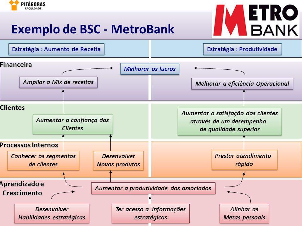 Márcio Moreira6. BSC – Implementação & Gestão – slide 7Planejamento & Gestão de Performance - PGP Melhorar os lucros Ampliar o Mix de receitas Melhora