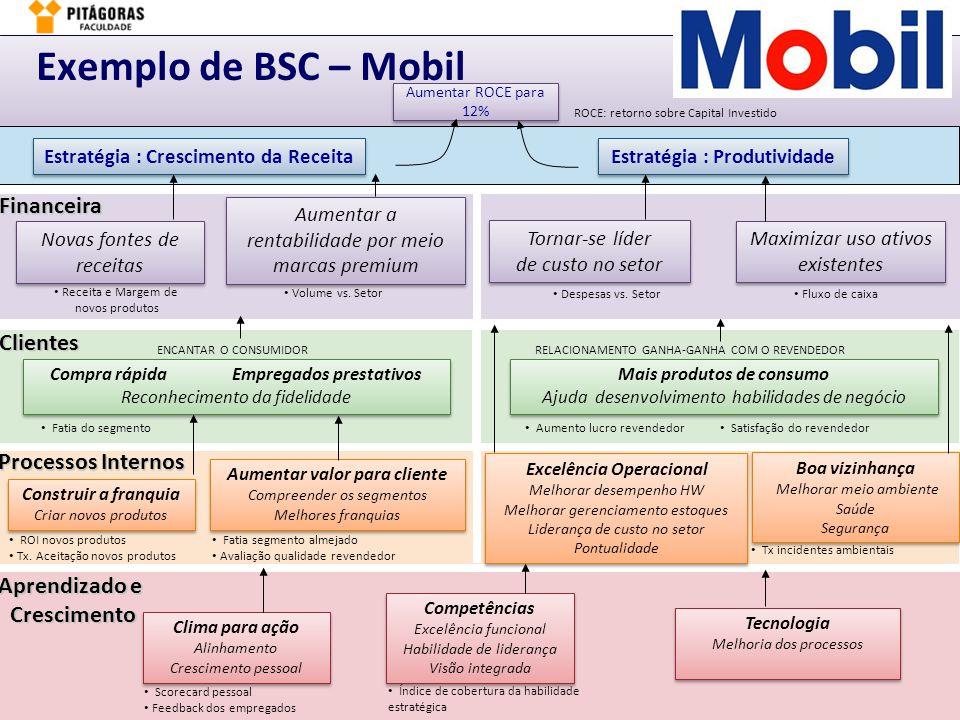 Márcio Moreira6. BSC – Implementação & Gestão – slide 8Planejamento & Gestão de Performance - PGPFinanceira Clientes Processos Internos Estratégia : C