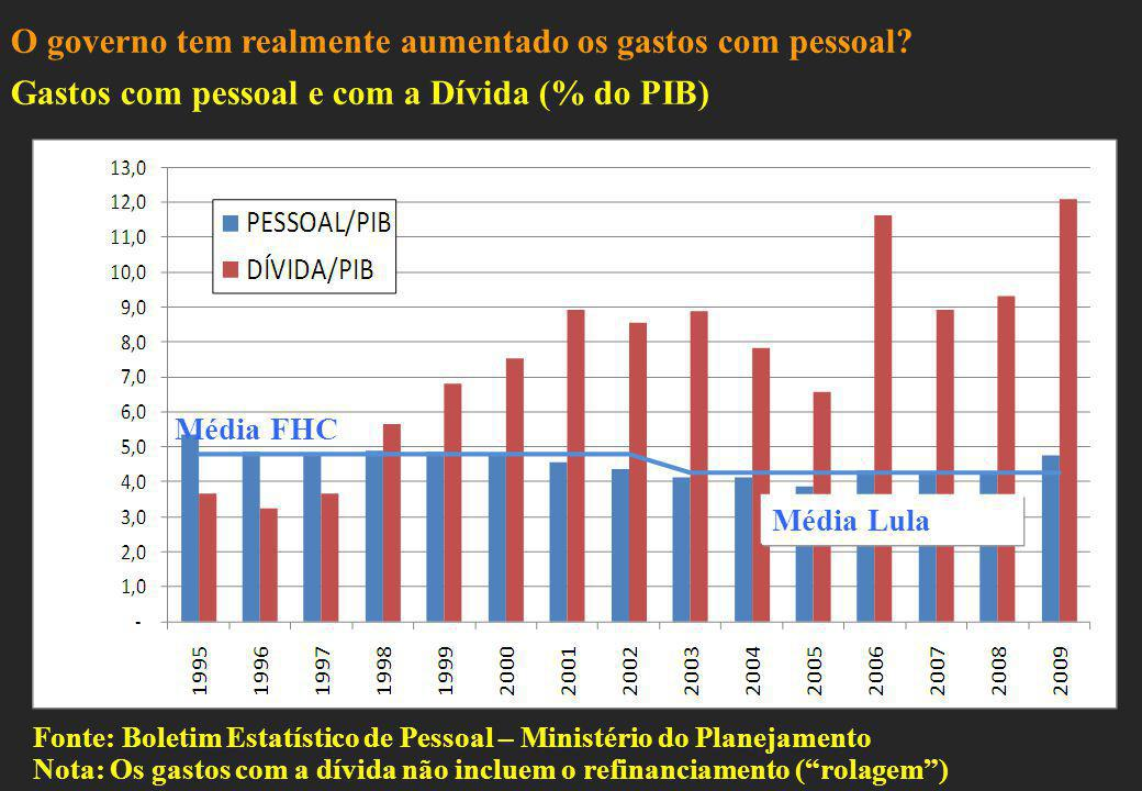 O governo tem realmente aumentado os gastos com pessoal? Gastos com pessoal e com a Dívida (% do PIB) Fonte: Boletim Estatístico de Pessoal – Ministér