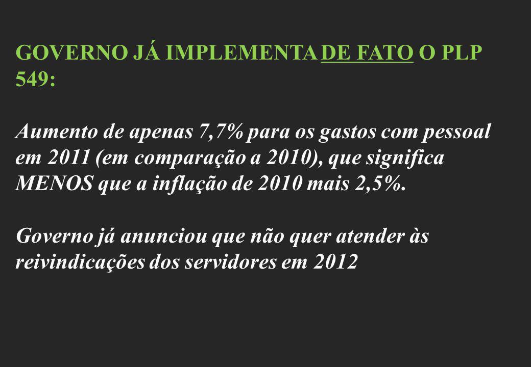 GOVERNO JÁ IMPLEMENTA DE FATO O PLP 549: Aumento de apenas 7,7% para os gastos com pessoal em 2011 (em comparação a 2010), que significa MENOS que a i