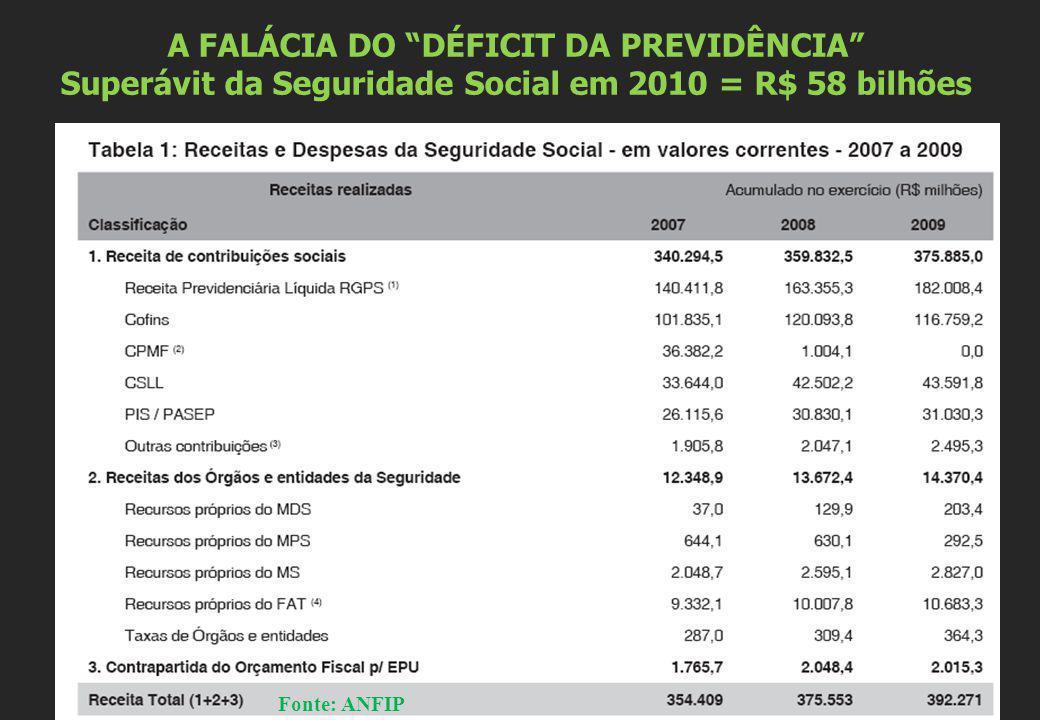 A FALÁCIA DO DÉFICIT DA PREVIDÊNCIA Superávit da Seguridade Social em 2010 = R$ 58 bilhões Fonte: ANFIP