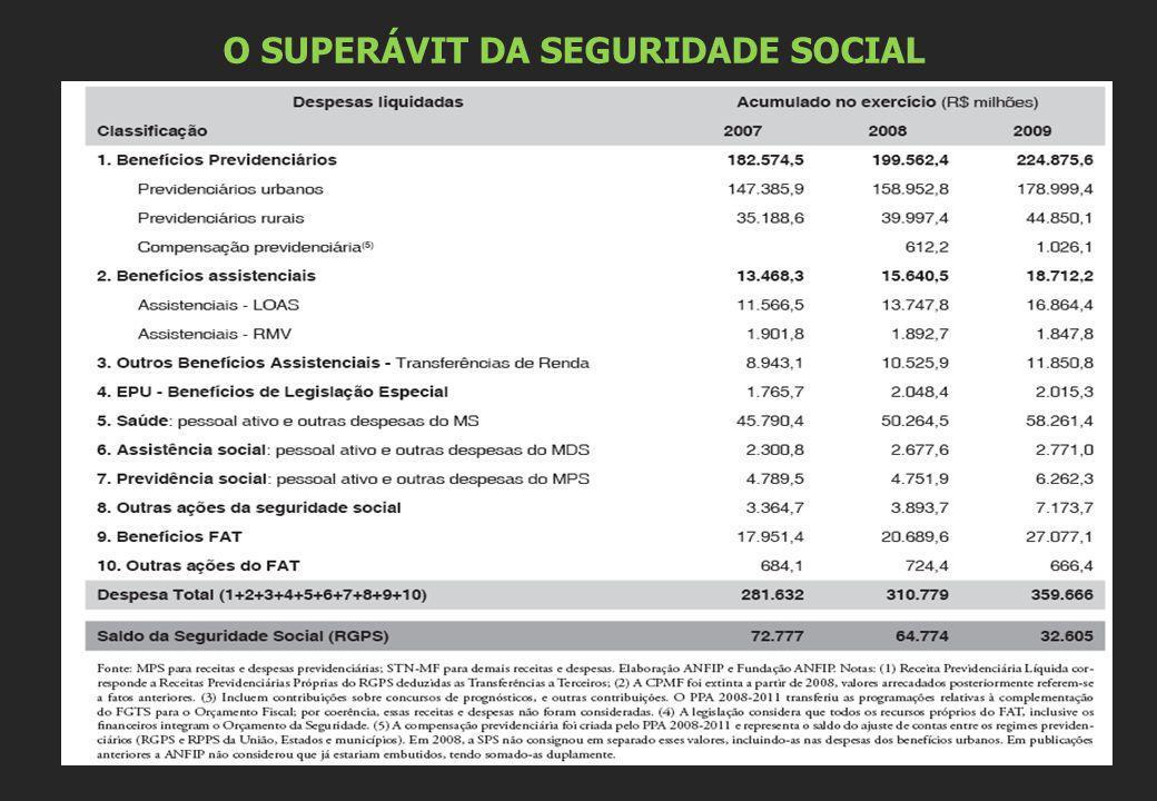 O SUPERÁVIT DA SEGURIDADE SOCIAL
