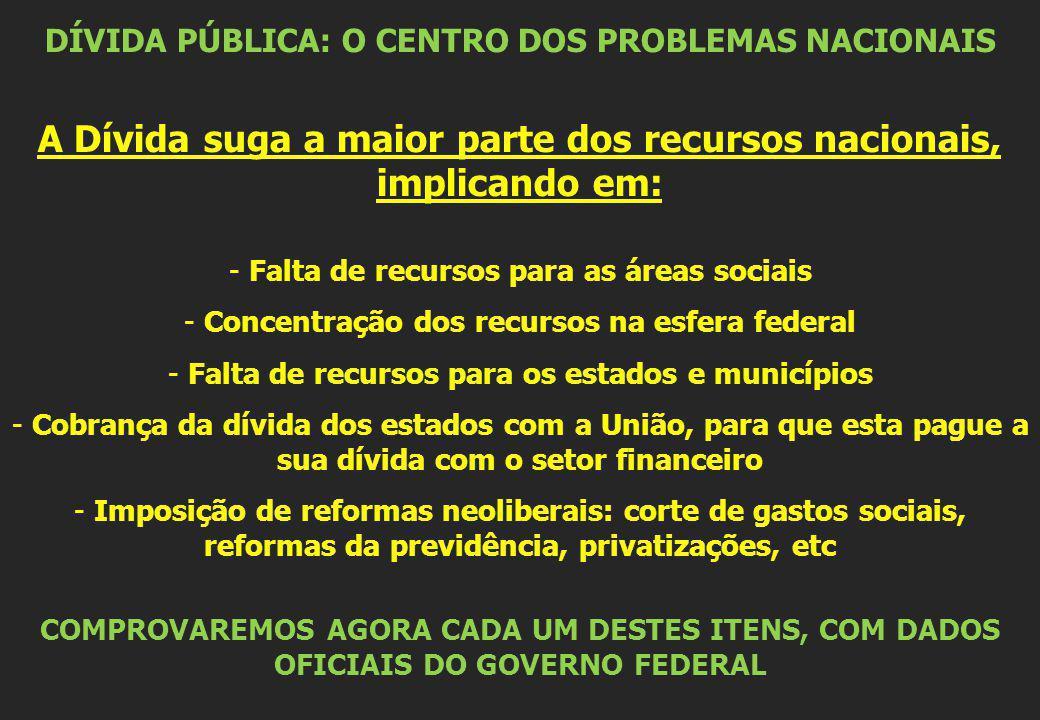 DÍVIDA PÚBLICA: O CENTRO DOS PROBLEMAS NACIONAIS A Dívida suga a maior parte dos recursos nacionais, implicando em: - Falta de recursos para as áreas