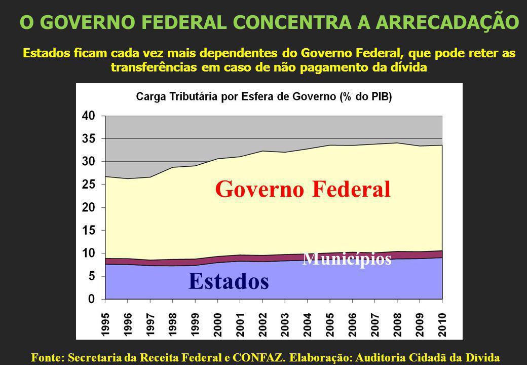 O GOVERNO FEDERAL CONCENTRA A ARRECADAÇÃO Estados ficam cada vez mais dependentes do Governo Federal, que pode reter as transferências em caso de não