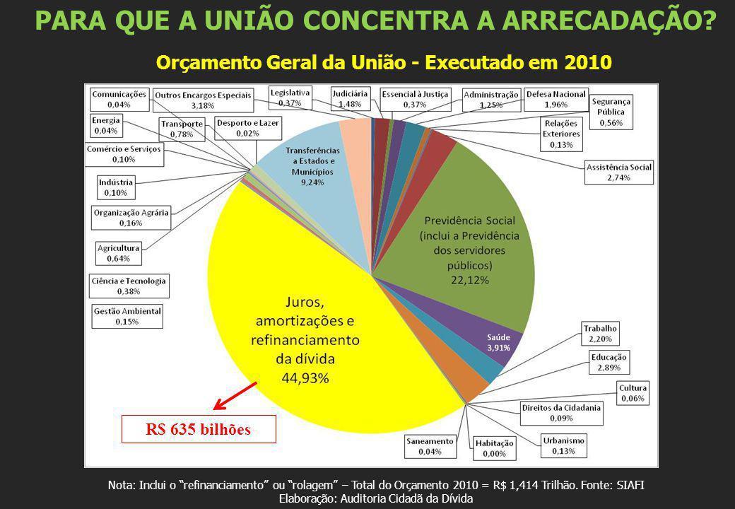 Nota: Inclui o refinanciamento ou rolagem – Total do Orçamento 2010 = R$ 1,414 Trilhão. Fonte: SIAFI Elaboração: Auditoria Cidadã da Dívida R$ 635 bil