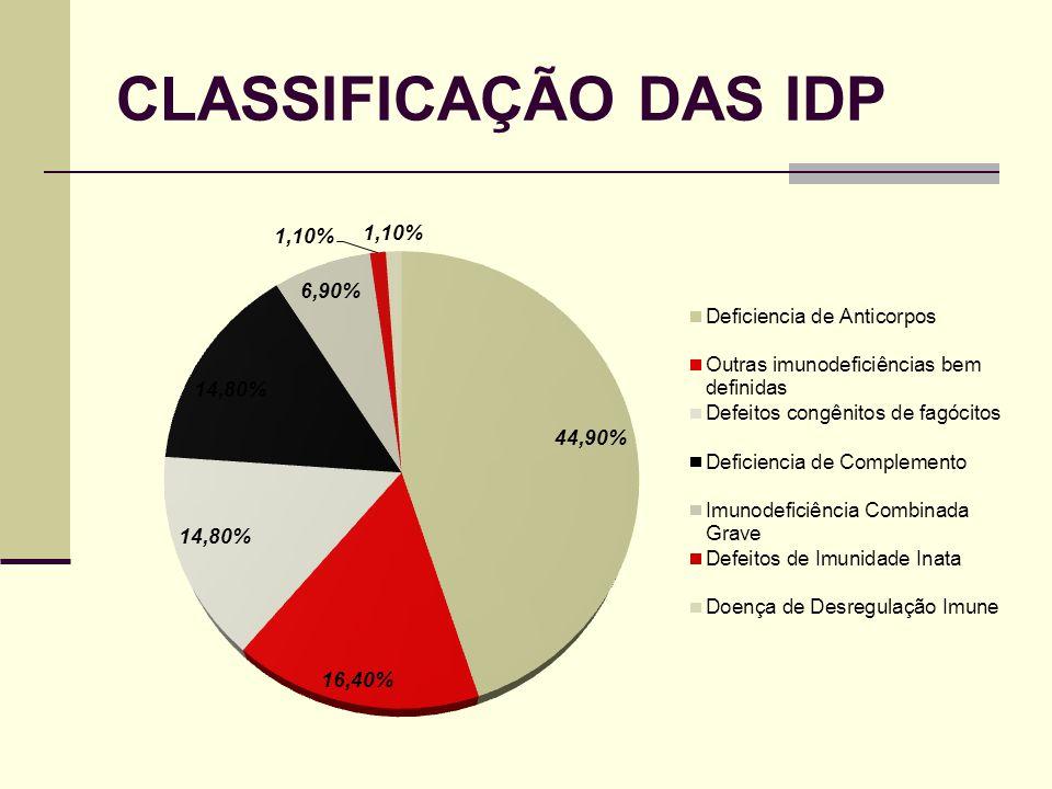 CLASSIFICAÇÃO DAS IDP