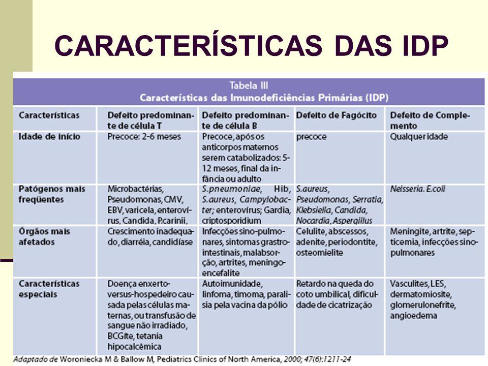 CARACTERÍSTICAS DAS IDP
