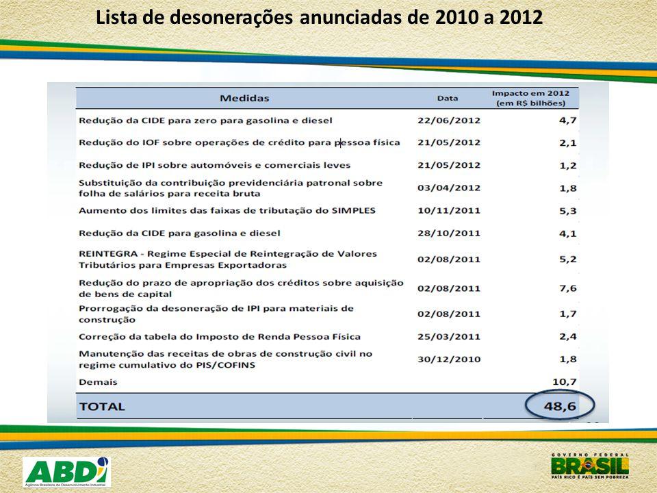 Lista de desonerações anunciadas de 2010 a 2012