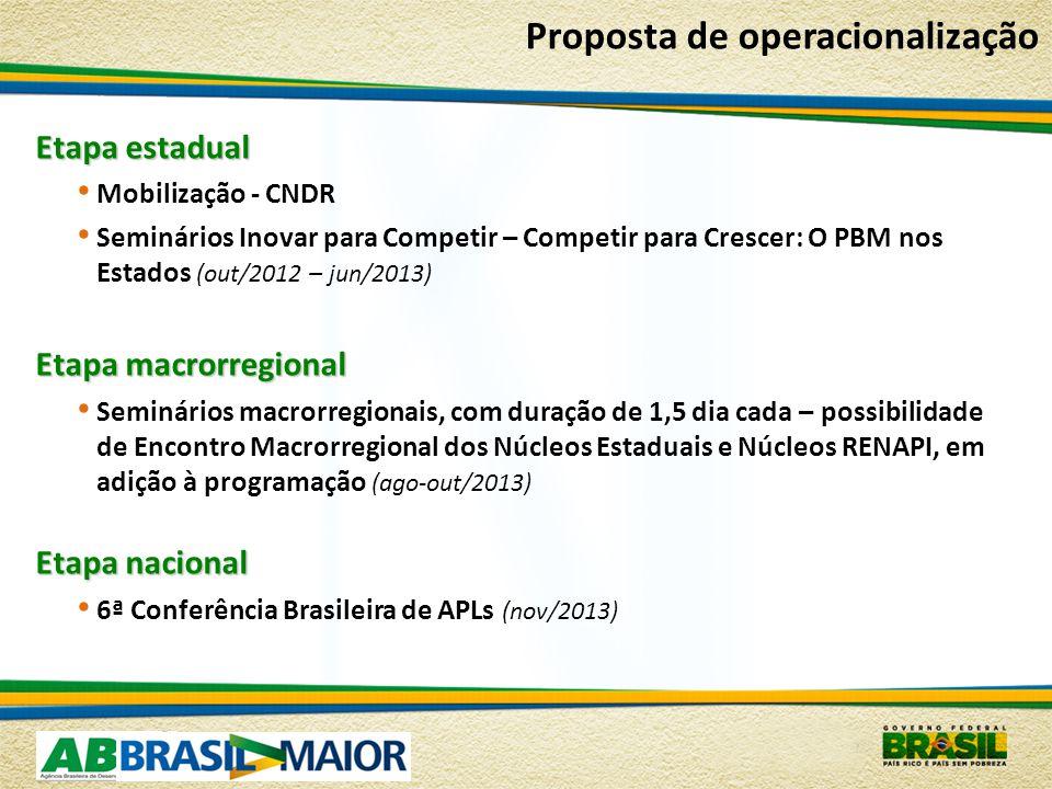 Proposta de operacionalização Etapa estadual Mobilização - CNDR Seminários Inovar para Competir – Competir para Crescer: O PBM nos Estados (out/2012 – jun/2013) Etapa macrorregional Seminários macrorregionais, com duração de 1,5 dia cada – possibilidade de Encontro Macrorregional dos Núcleos Estaduais e Núcleos RENAPI, em adição à programação (ago-out/2013) Etapa nacional 6ª Conferência Brasileira de APLs (nov/2013)