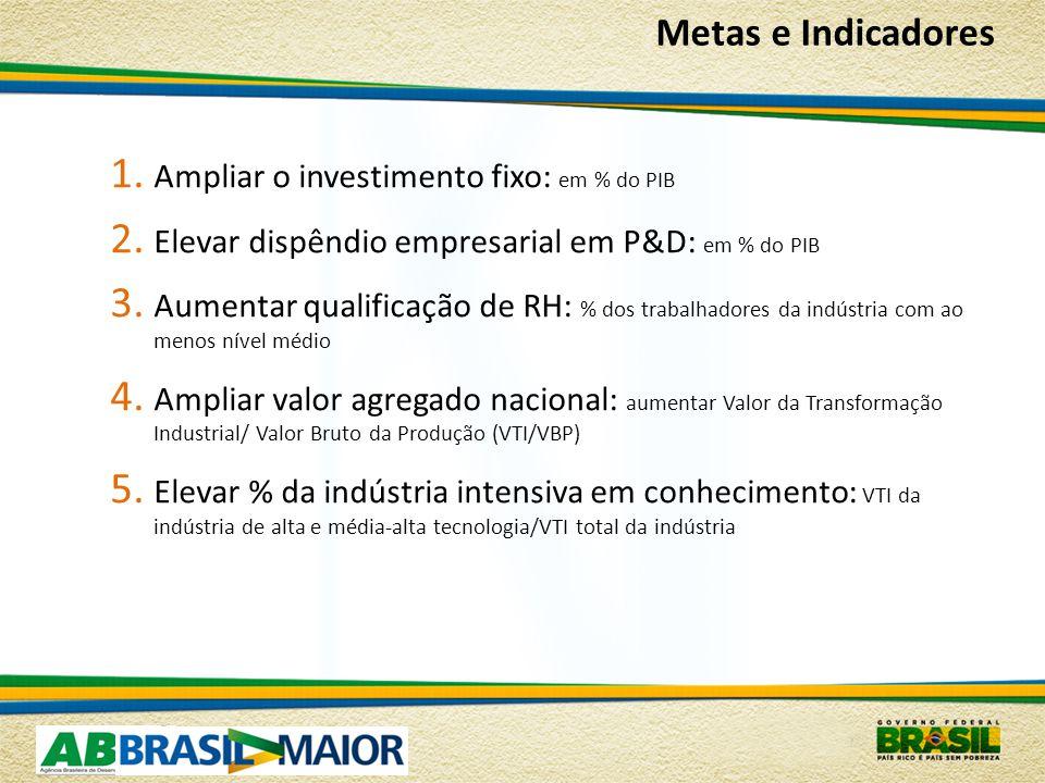 1.Ampliar o investimento fixo: em % do PIB 2. Elevar dispêndio empresarial em P&D: em % do PIB 3.