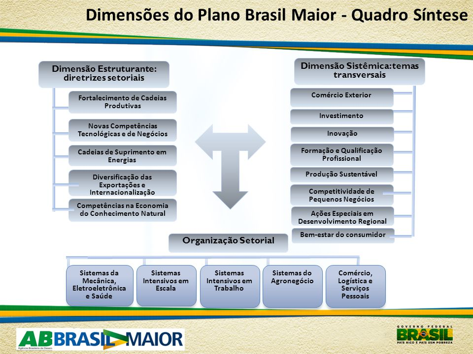 Dimensões do Plano Brasil Maior - Quadro Síntese Dimensão Sistêmica: temas transversais Sistemas da Mecânica, Eletroeletrônica e Saúde Sistemas Intensivos em Escala Sistemas Intensivos em Trabalho Comércio Exterior Inovação Investimento Formação e Qualificação Profissional Produção Sustentável Competitividade de Pequenos Negócios Comércio, Logística e Serviços Pessoais Dimensão Estruturante: diretrizes setoriais Fortalecimento de Cadeias Produtivas Cadeias de Suprimento em Energias Novas Competências Tecnológicas e de Negócios Diversificação das Exportações e Internacionalização Competências na Economia do Conhecimento Natural Organização Setorial Sistemas do Agronegócio Ações Especiais em Desenvolvimento Regional Bem-estar do consumidor