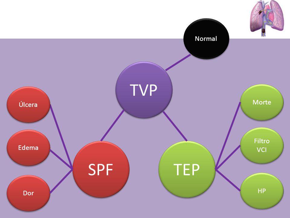 TVP SPF TEP Normal Úlcera Edema Dor Morte Filtro VCI HP