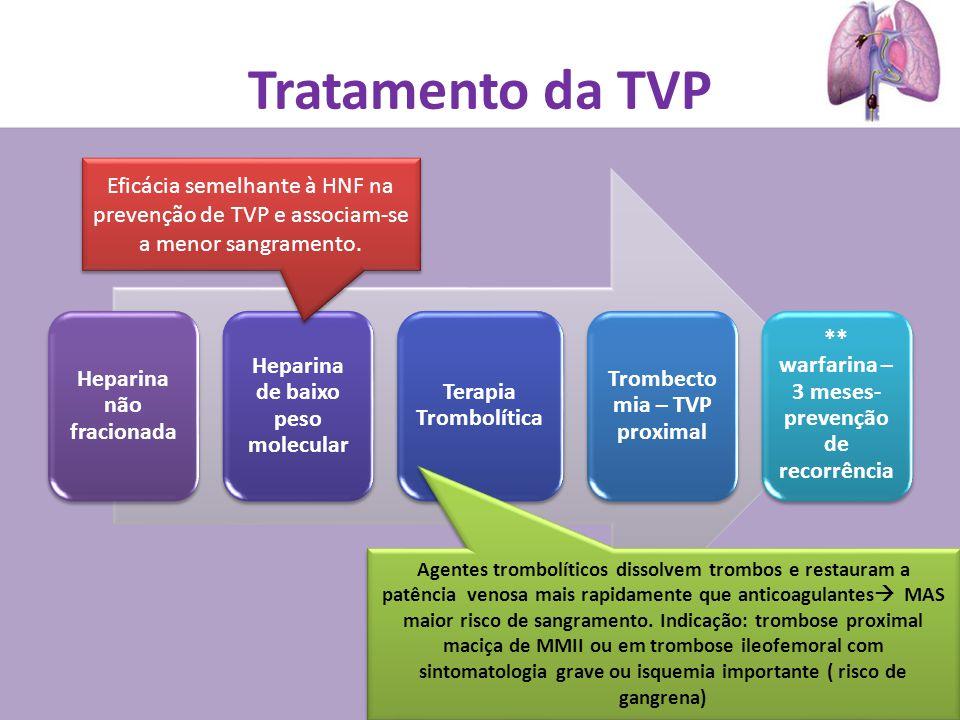 Tratamento da TVP Heparina não fracionada Heparina de baixo peso molecular Terapia Trombolítica Trombecto mia – TVP proximal ** warfarina – 3 meses- p