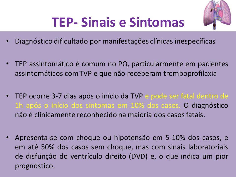TEP- Sinais e Sintomas Diagnóstico dificultado por manifestações clínicas inespecíficas TEP assintomático é comum no PO, particularmente em pacientes assintomáticos com TVP e que não receberam tromboprofilaxia TEP ocorre 3-7 dias após o início da TVP e pode ser fatal dentro de 1h após o início dos sintomas em 10% dos casos.