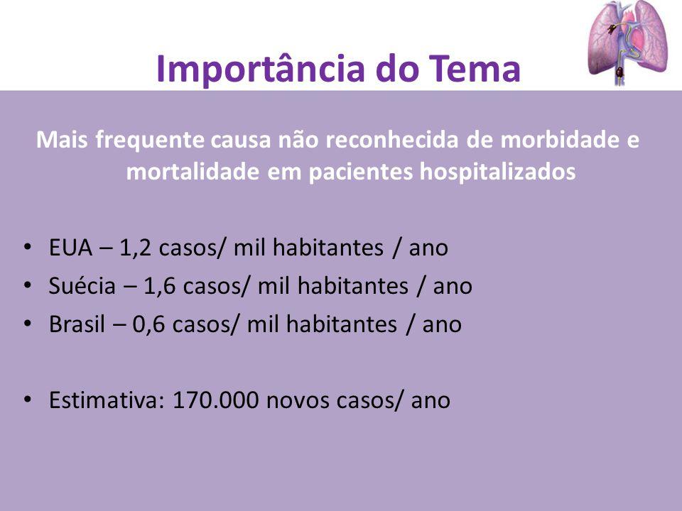 Importância do Tema Mais frequente causa não reconhecida de morbidade e mortalidade em pacientes hospitalizados EUA – 1,2 casos/ mil habitantes / ano Suécia – 1,6 casos/ mil habitantes / ano Brasil – 0,6 casos/ mil habitantes / ano Estimativa: 170.000 novos casos/ ano