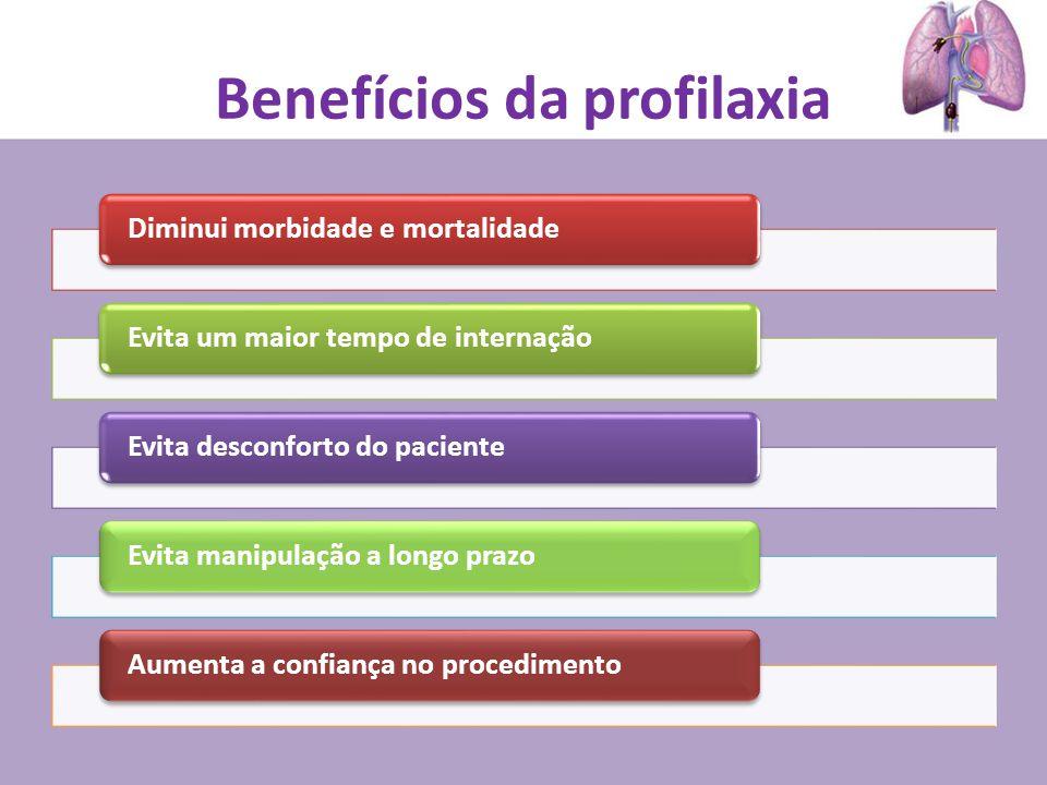 Benefícios da profilaxia Diminui morbidade e mortalidadeEvita um maior tempo de internaçãoEvita desconforto do pacienteEvita manipulação a longo prazoAumenta a confiança no procedimento