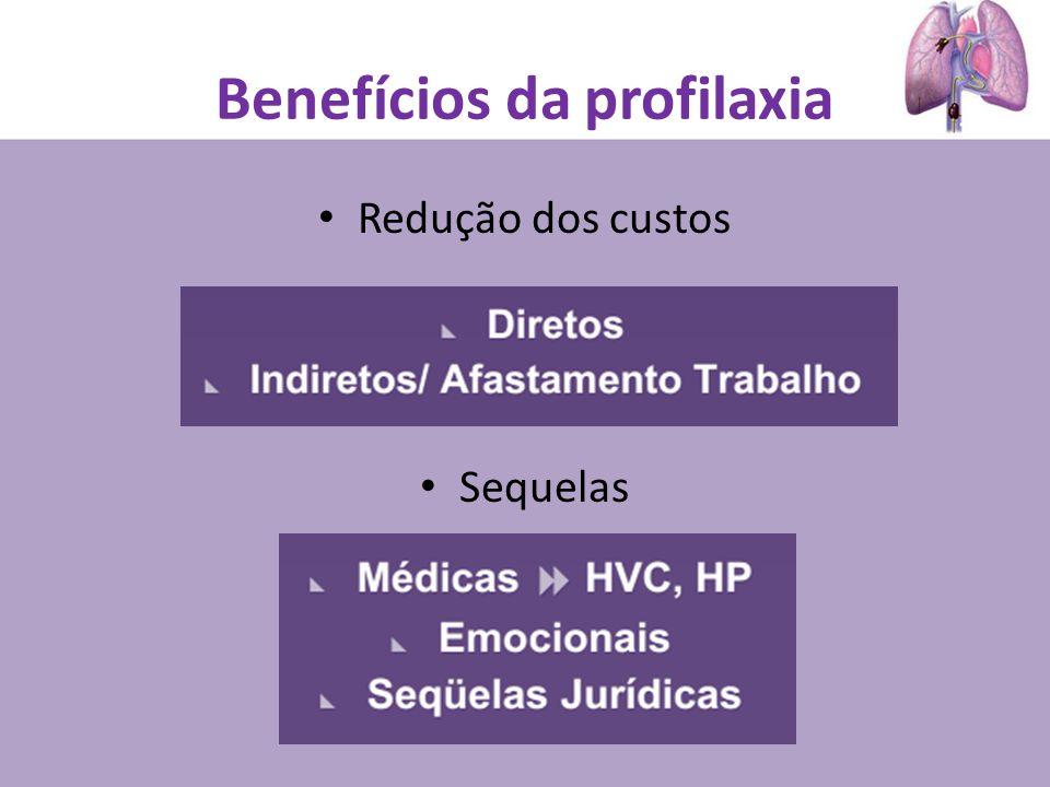 Redução dos custos Sequelas Benefícios da profilaxia