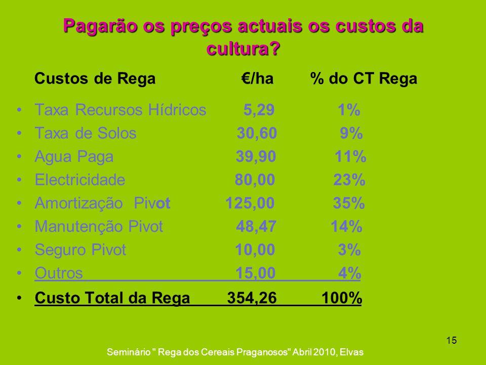 Pagarão os preços actuais os custos da cultura? Custos de Rega /ha % do CT Rega Taxa Recursos Hídricos 5,29 1% Taxa de Solos 30,60 9% Agua Paga 39,90