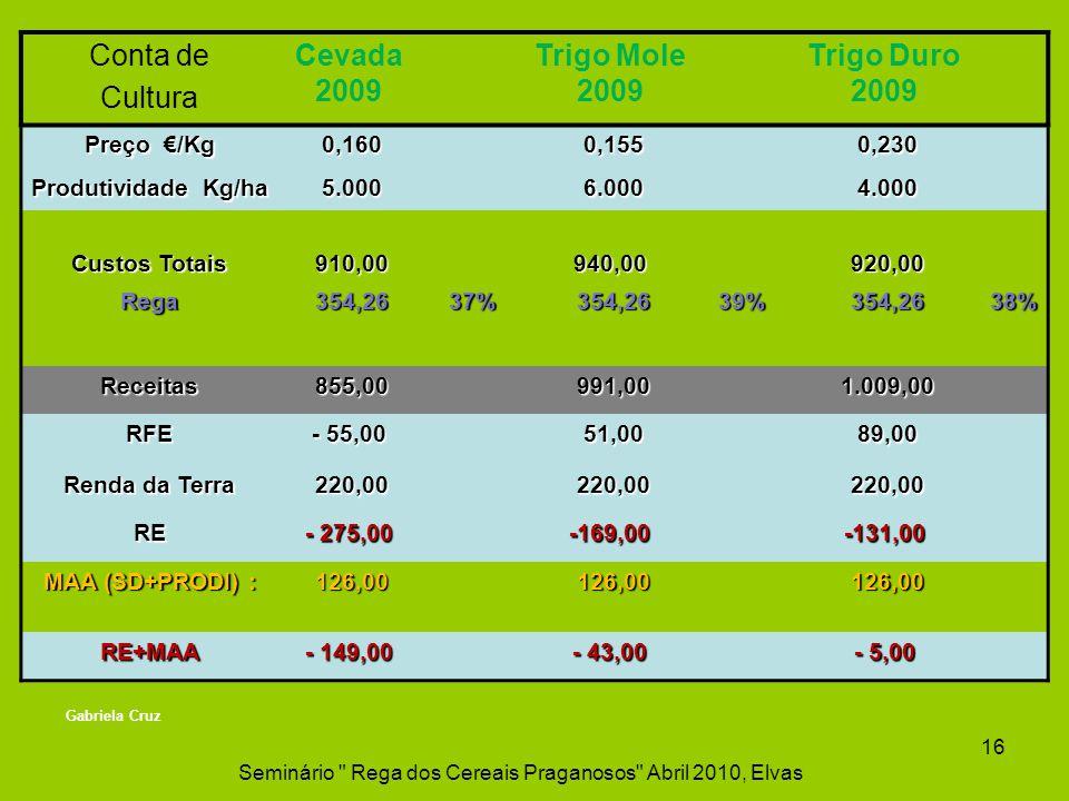 Conta de Cultura Cevada 2009 Trigo Mole 2009 Trigo Duro 2009 Preço /Kg 0,160 0,160 0,155 0,155 0,230 0,230 Produtividade Kg/ha 5.000 5.000 6.000 6.000