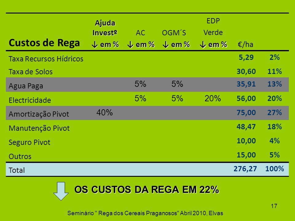 Custos de Rega Ajuda Investº em % em % AC em % em % OGM´S em % em % EDP Verde em % em %/ha Taxa Recursos Hídricos 5,292% Taxa de Solos 30,6011% Agua P