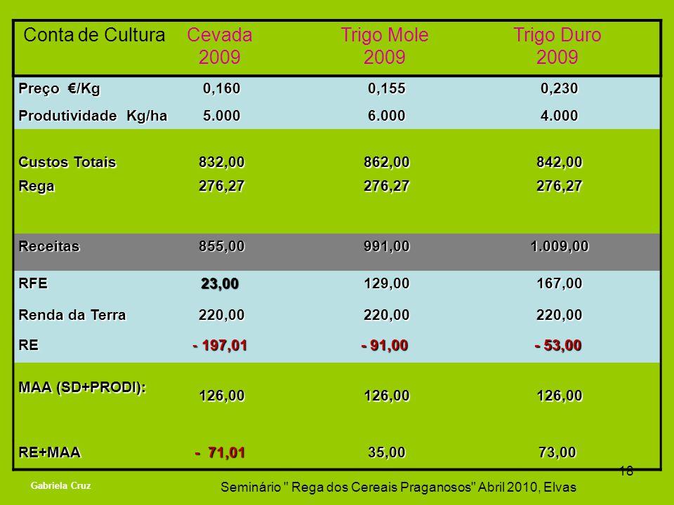 Conta de CulturaCevada 2009 Trigo Mole 2009 Trigo Duro 2009 Preço /Kg 0,160 0,160 0,155 0,155 0,230 0,230 Produtividade Kg/ha 5.000 5.000 6.000 6.000
