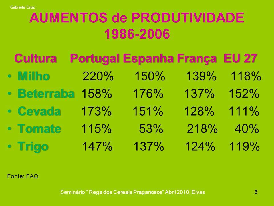 AUMENTOS de PRODUTIVIDADE 1986-2006 Cultura Portugal Espanha França EU 27 Cultura Portugal Espanha França EU 27 Milho Milho 220% 150% 139% 118% Beterr