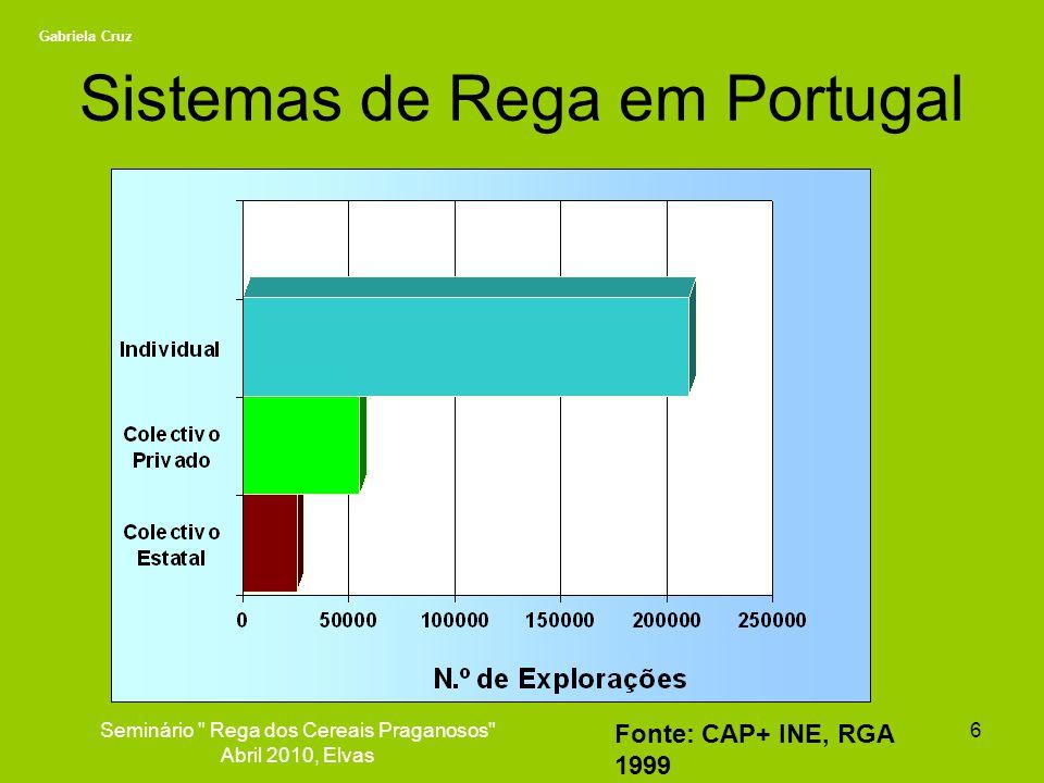 Sistemas de Rega em Portugal Fonte: CAP+ INE, RGA 1999 6Seminário