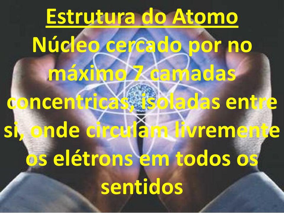 Estrutura do Atomo Núcleo cercado por no máximo 7 camadas concentricas, isoladas entre si, onde circulam livremente os elétrons em todos os sentidos
