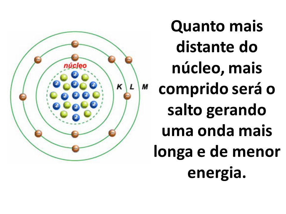 Quanto mais distante do núcleo, mais comprido será o salto gerando uma onda mais longa e de menor energia.