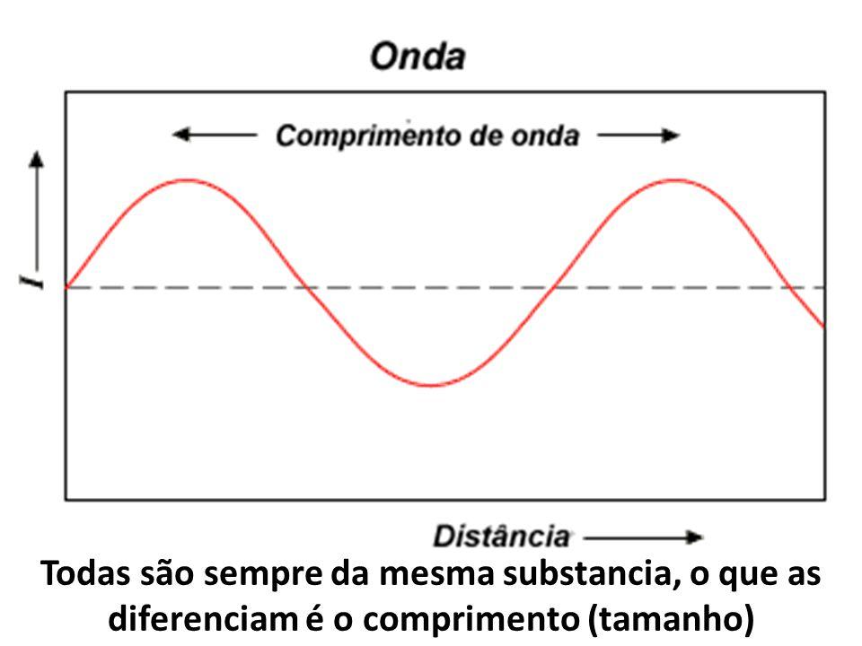 Qual a fonte de todas as ondas? A parte do átomo que se encontra em agitação