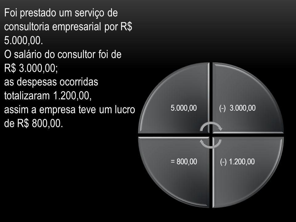 5.000,00(-) 3.000,00 (-) 1.200,00= 800,00 Foi prestado um serviço de consultoria empresarial por R$ 5.000,00.