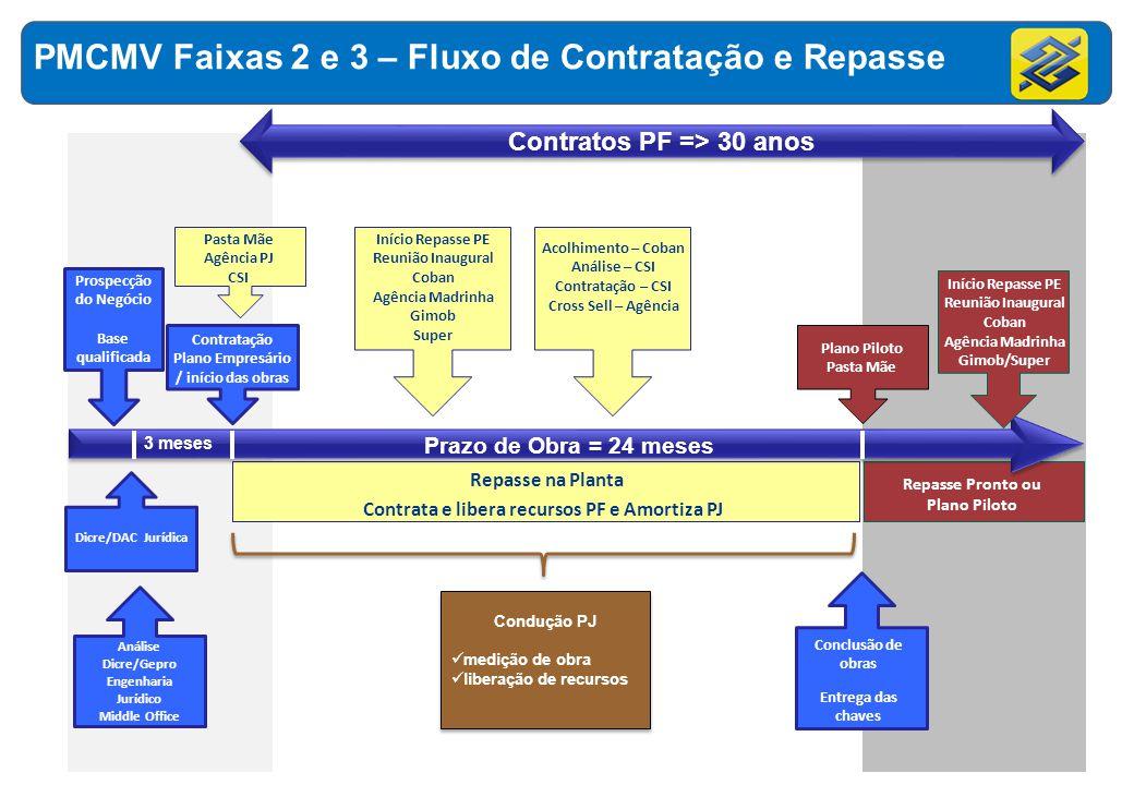 Análise Dicre/Gepro Engenharia Jurídico Middle Office Contratos PF => 30 anos Condução PJ medição de obra liberação de recursos Condução PJ medição de