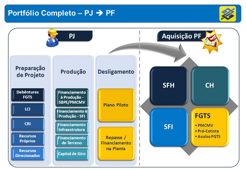 SFH CH SFI FGTS PMCMV Pró-Cotista Avulso FGTS FGTS PMCMV Pró-Cotista Avulso FGTS PJAquisição PF Portfólio Completo – PJ PF