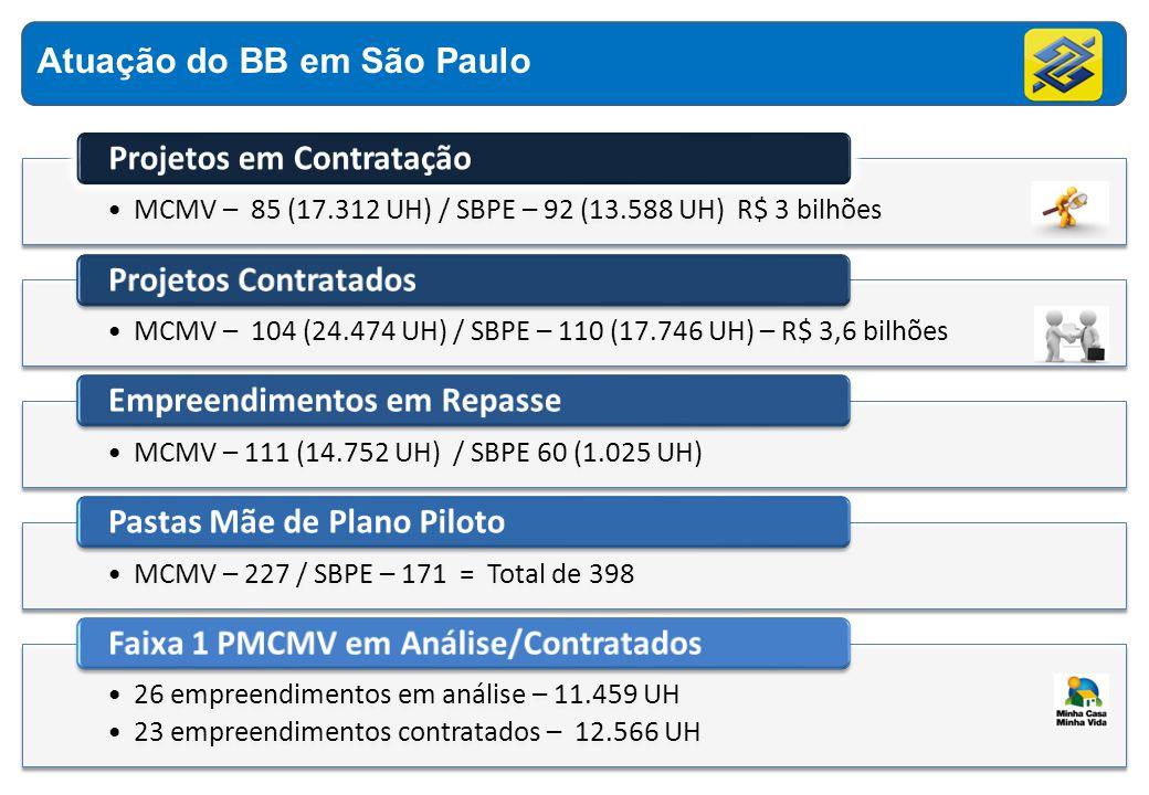 MCMV – 85 (17.312 UH) / SBPE – 92 (13.588 UH) R$ 3 bilhões MCMV – 104 (24.474 UH) / SBPE – 110 (17.746 UH) – R$ 3,6 bilhões Projetos Contratados MCMV