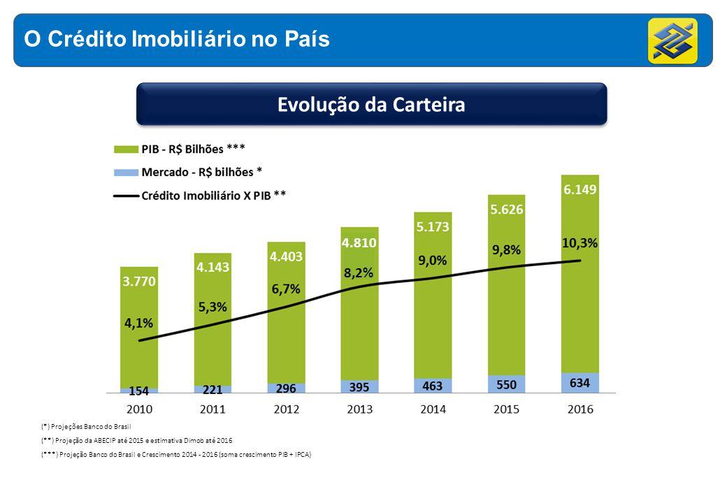 O Crédito Imobiliário no País (*) Projeções Banco do Brasil (**) Projeção da ABECIP até 2015 e estimativa Dimob até 2016 (***) Projeção Banco do Brasi