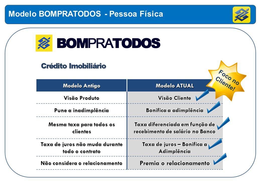 Modelo Antigo Modelo ATUAL Visão Produto Visão Cliente Pune a inadimplência Bonifica a adimplência Mesma taxa para todos os clientes Taxa diferenciada