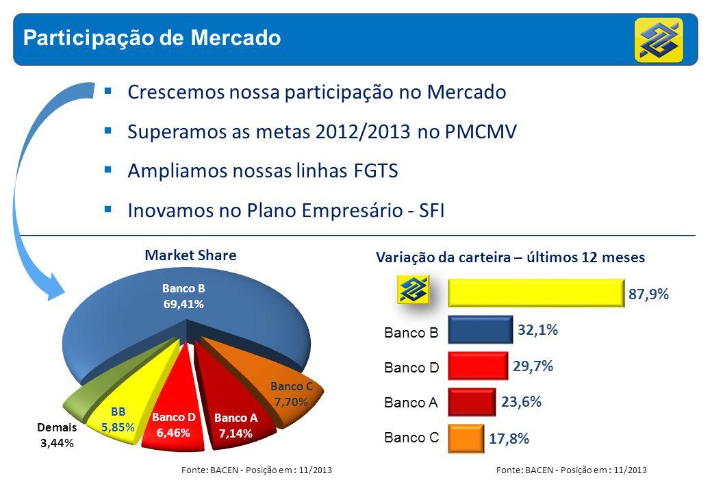 Crescemos nossa participação no Mercado Superamos as metas 2012/2013 no PMCMV Ampliamos nossas linhas FGTS Inovamos no Plano Empresário - SFI Market S