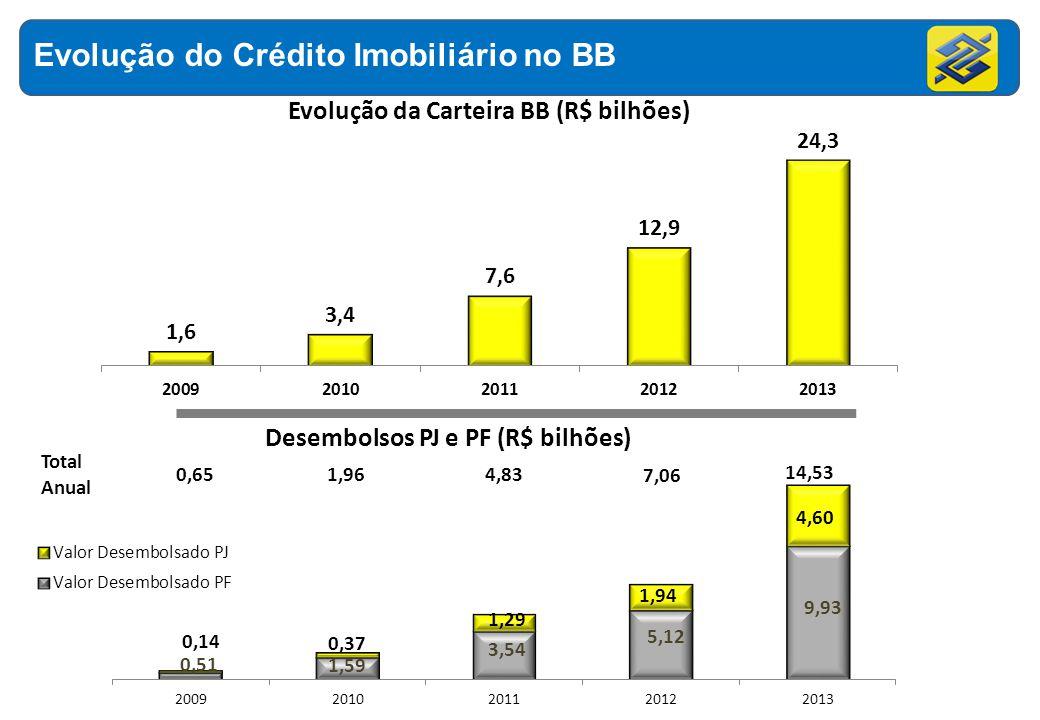 Evolução do Crédito Imobiliário no BB Total Anual 0,651,96