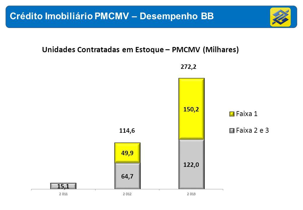 Crédito Imobiliário PMCMV – Desempenho BB Unidades Contratadas em Estoque – PMCMV (Milhares) 114,6 272,2